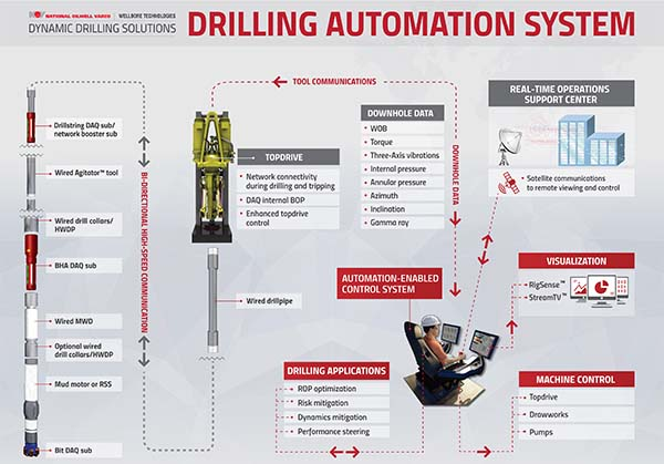 Closed-loop drilling